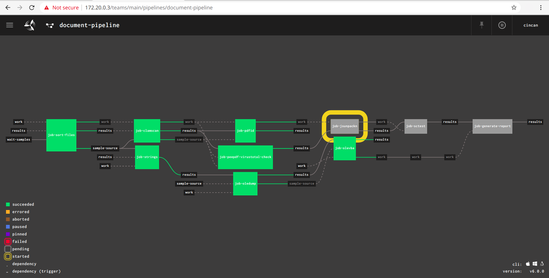 The document-pipeline view in Concourse CI