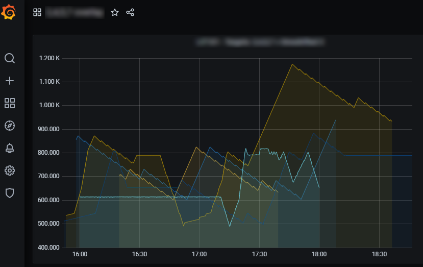 Grafana and other data visualization tools were used to differentiate datasets